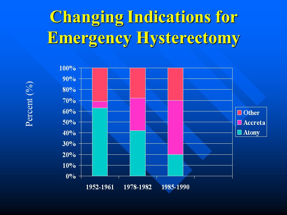 Changing Indications for Emergency Hysterectomy