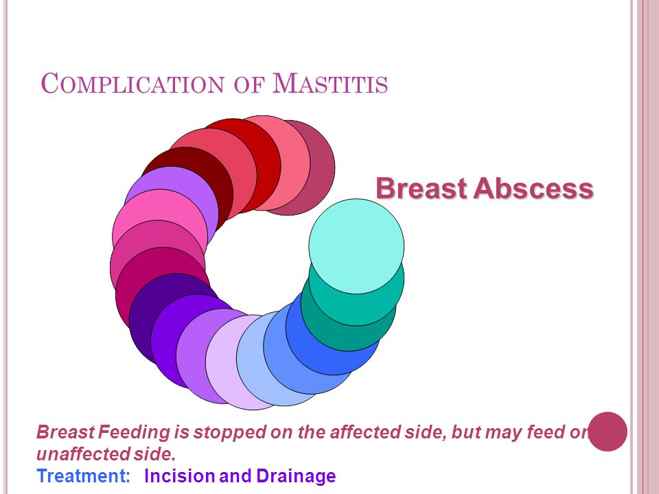 Complication of Mastitis
