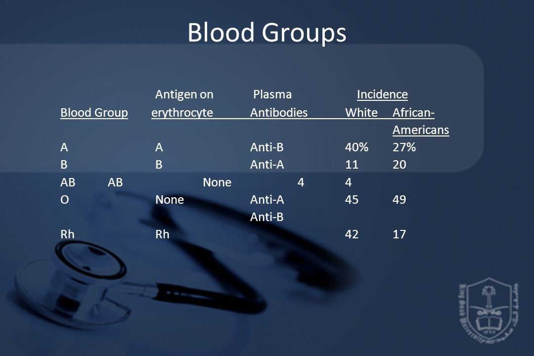 Blood Groups Antigen on Plasma Incidence