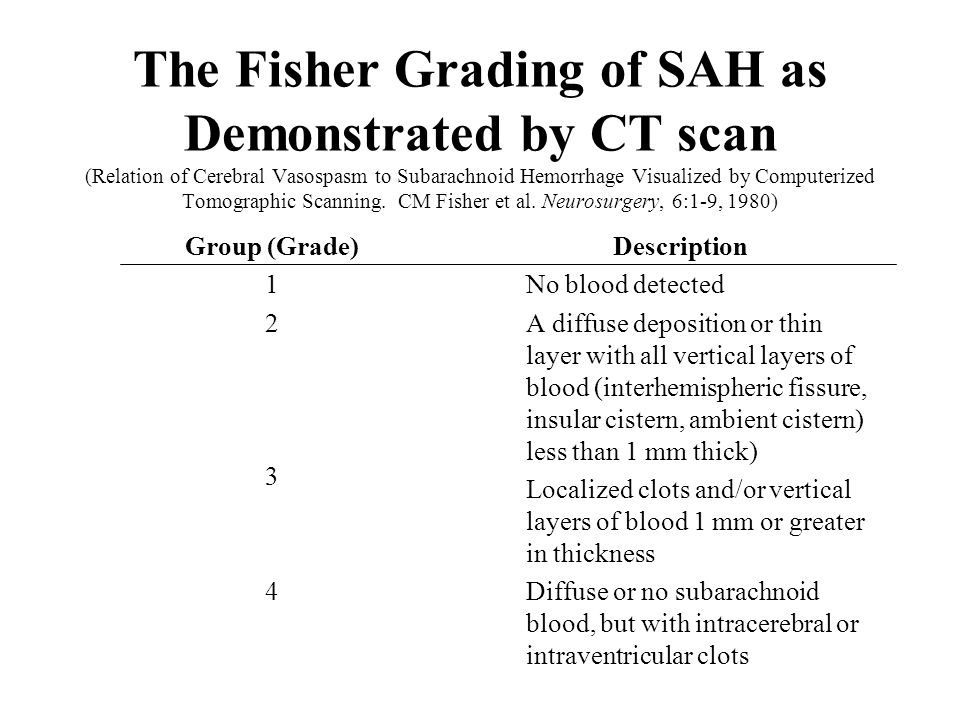 The Fisher Grading of SAH as Demonstrated by CT scan (Relation of Cerebral Vasospasm to Subarachnoid Hemorrhage Visualized by Computerized Tomographic Scanning. CM Fisher et al. Neurosurgery, 6:1-9, 1980)