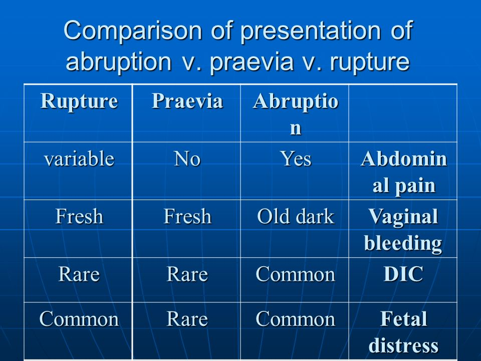Comparison of presentation of abruption v. praevia v. rupture