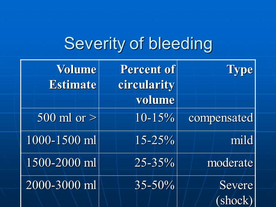 Severity of bleeding Volume Estimate Percent of circularity volume