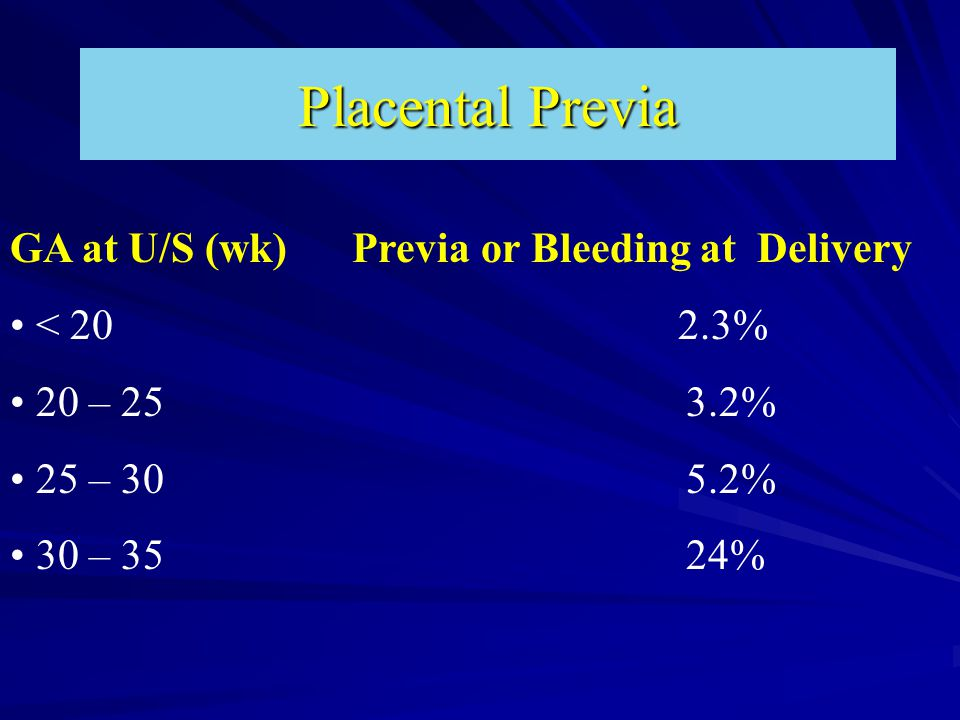 Placental Previa GA at U/S (wk) Previa or Bleeding at Delivery