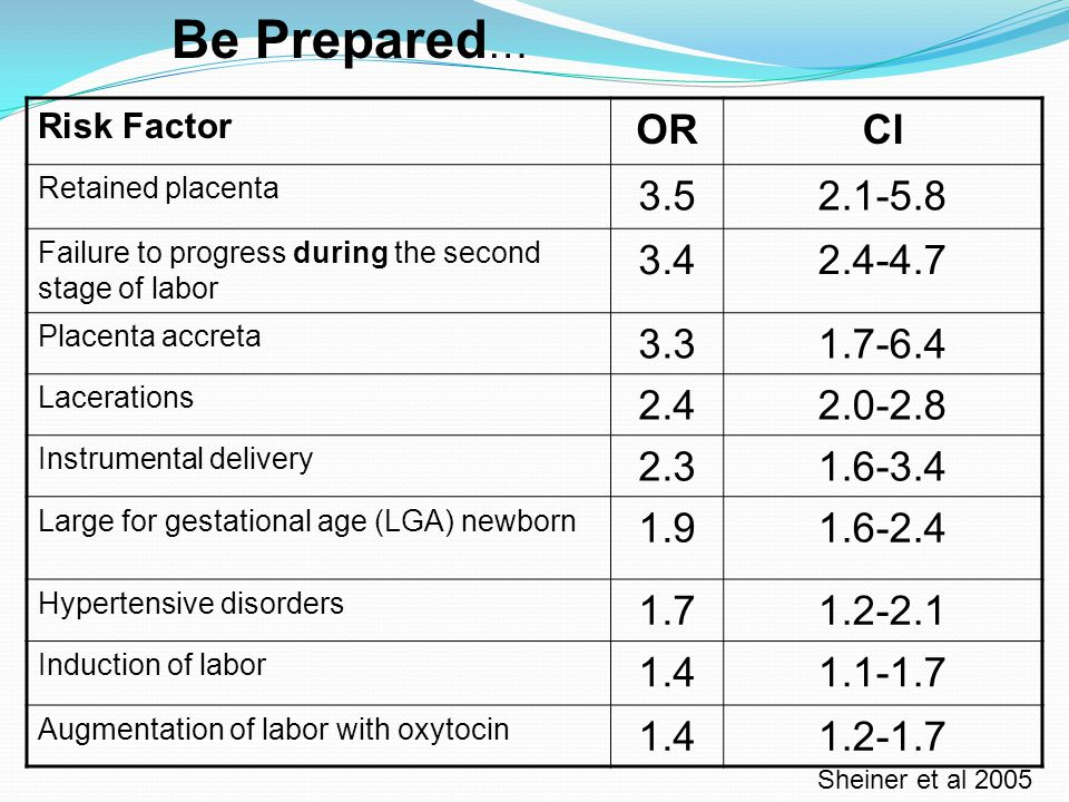 Be Prepared… Risk Factor. OR. CI. Retained placenta. 3.5. 2.1-5.8. Failure to progress during the second stage of labor.