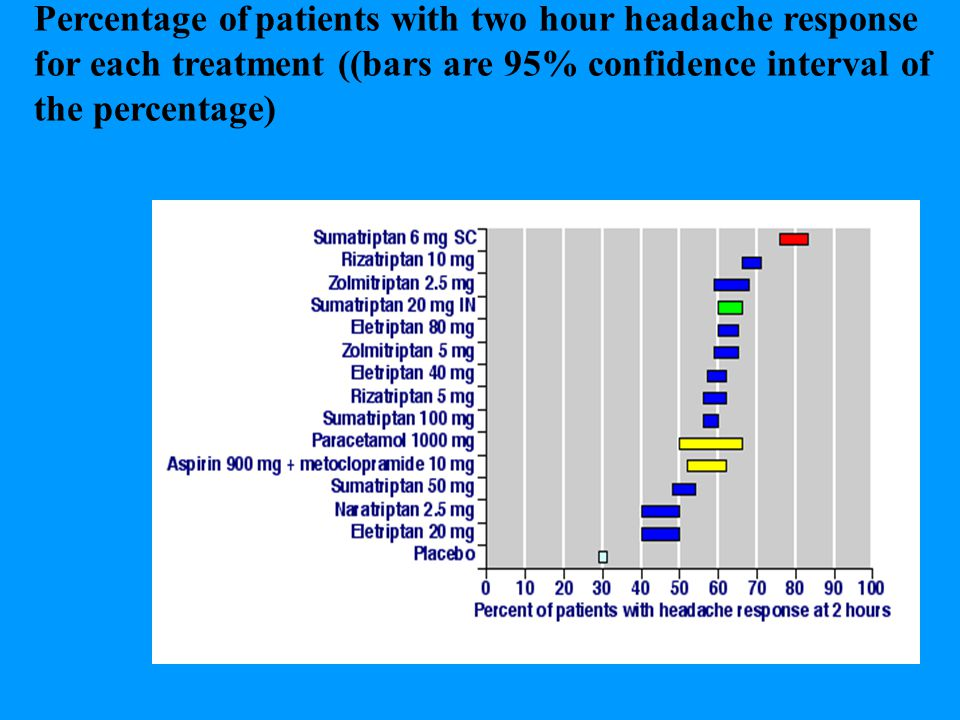 Percentage of patients with two hour headache response for each treatment ((bars are 95% confidence interval of the percentage)
