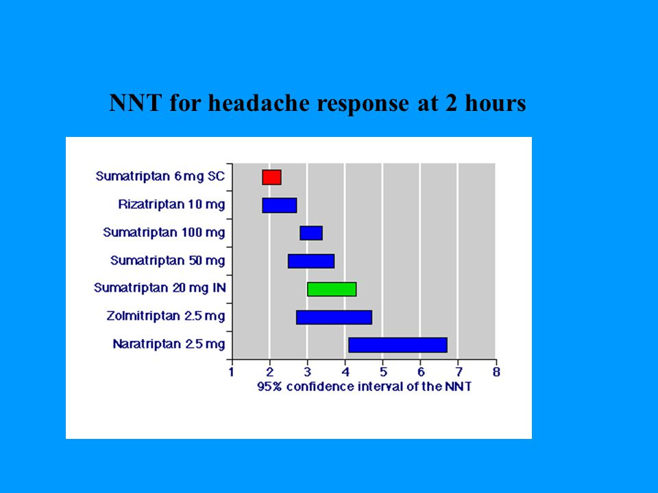 NNT for headache response at 2 hours
