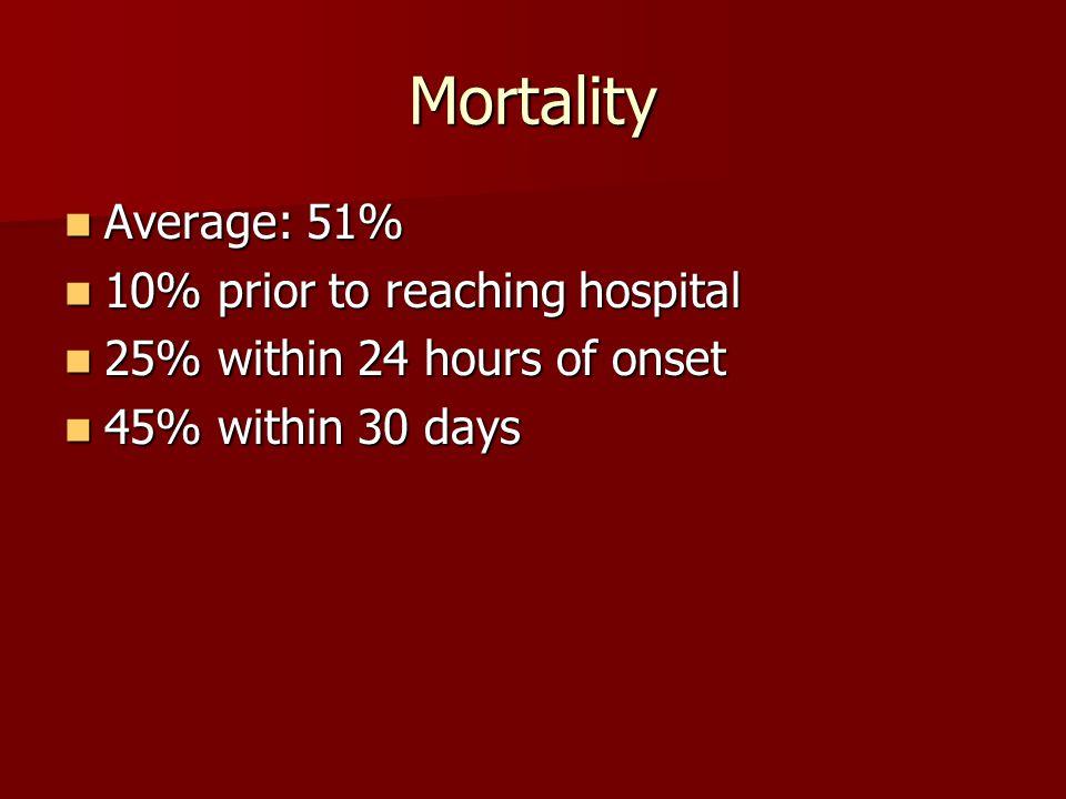 Mortality Average: 51% 10% prior to reaching hospital