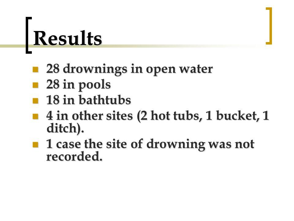 Results 28 drownings in open water 28 in pools 18 in bathtubs