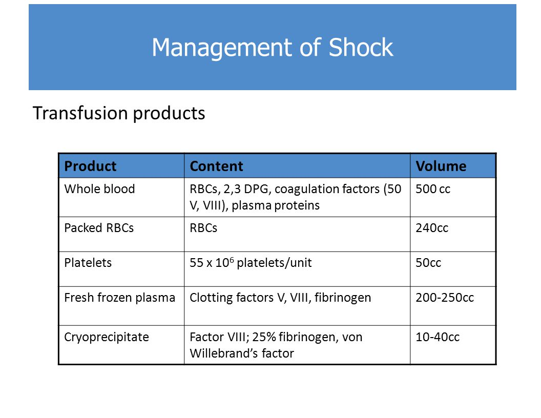 Management of Shock Transfusion products Product Content Volume