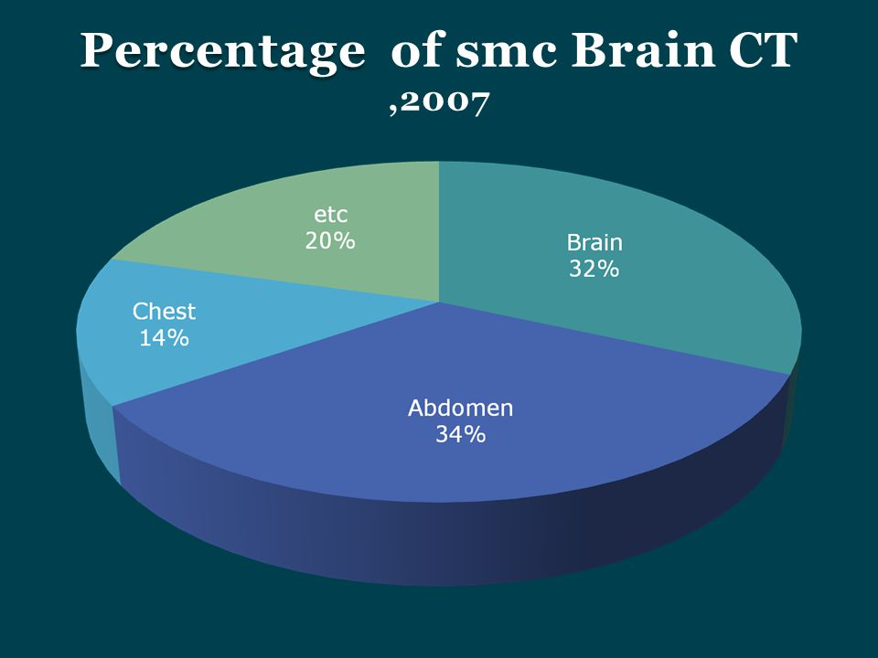Percentage of smc Brain CT ,2007