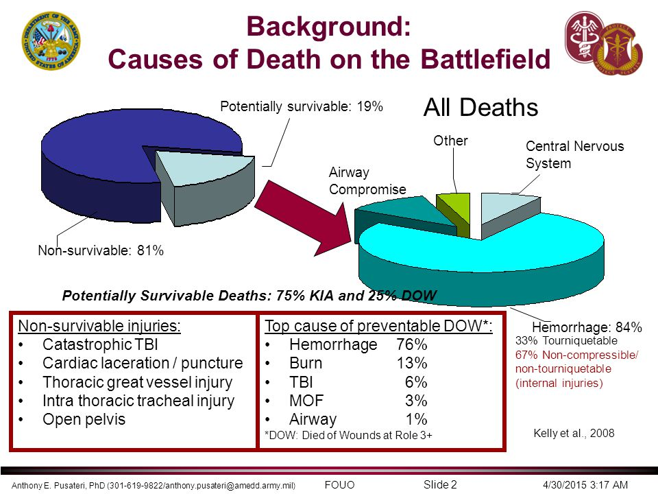 Background: Causes of Death on the Battlefield