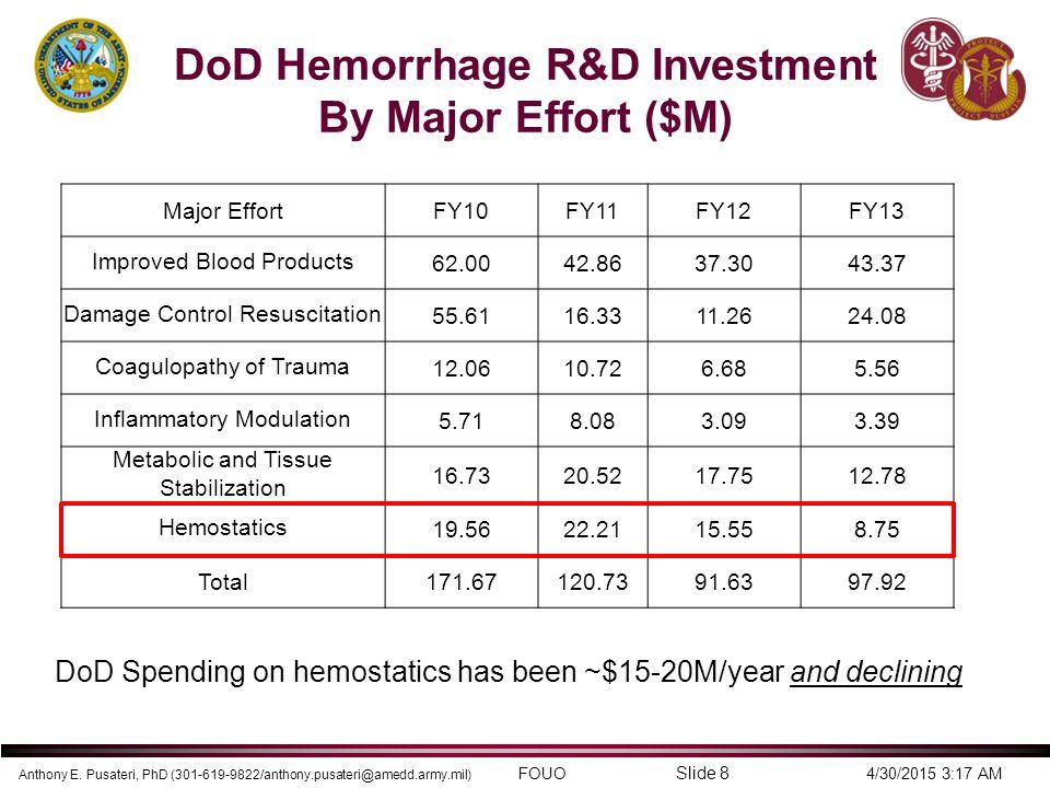 DoD Hemorrhage R&D Investment By Major Effort ($M)