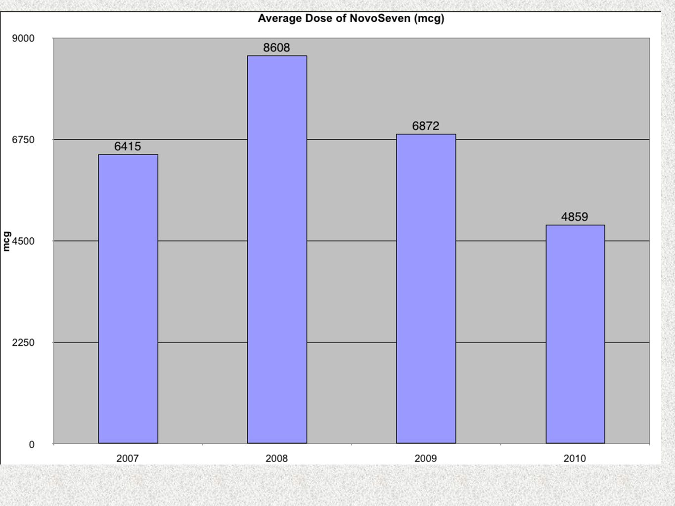 NovoSeven usage is growing at 20% annualized rates worldwide.