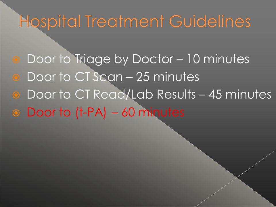 Door to Triage by Doctor – 10 minutes Door to CT Scan – 25 minutes