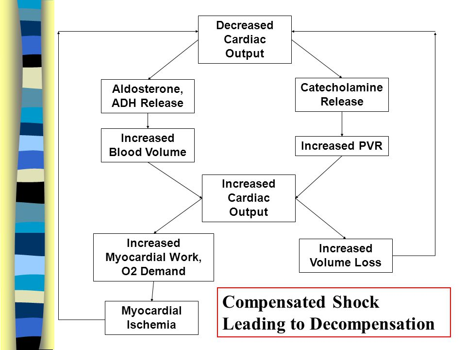 Compensated Shock Leading to Decompensation