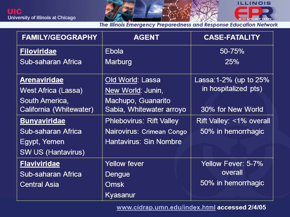 FAMILY/GEOGRAPHY AGENT CASE-FATALITY