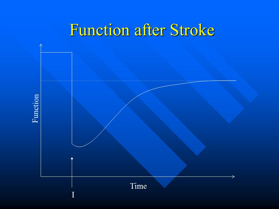 Function after Stroke Function Time I