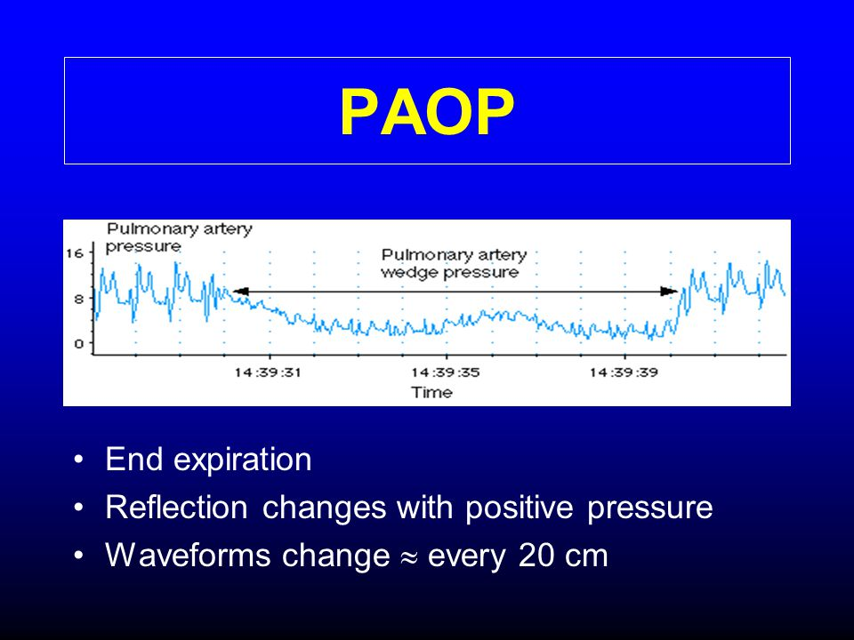 PAOP End expiration Reflection changes with positive pressure