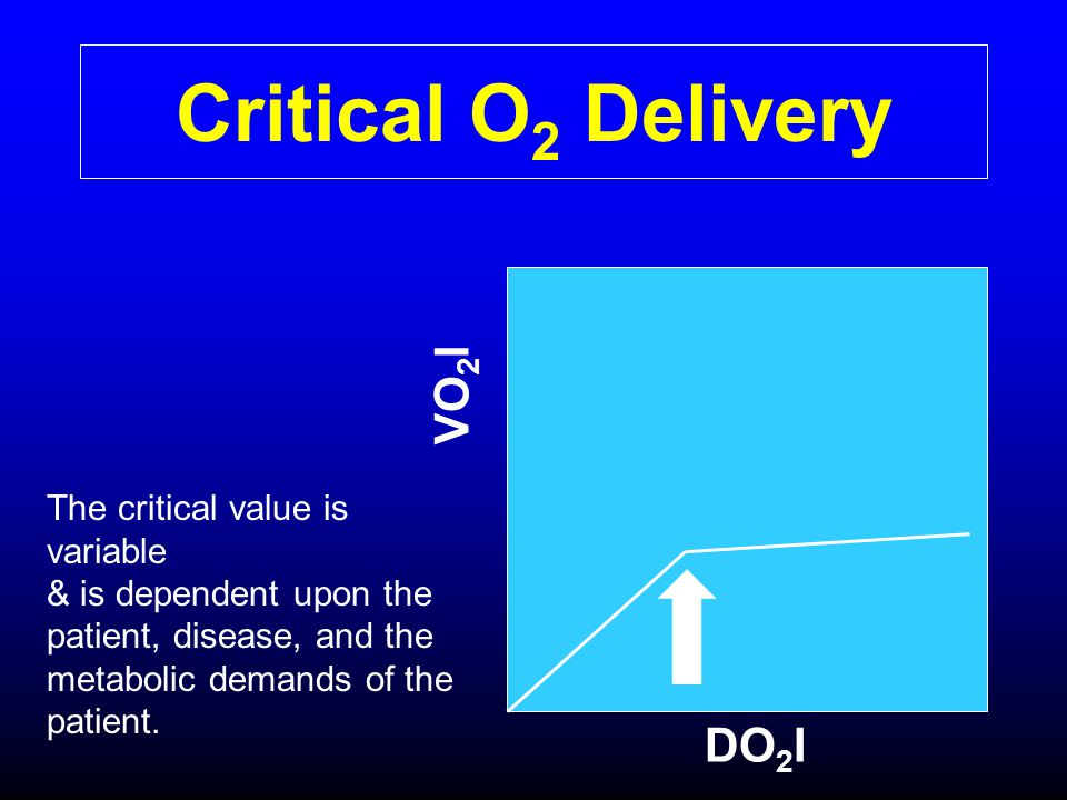 Critical O2 Delivery VO2I DO2I The critical value is variable
