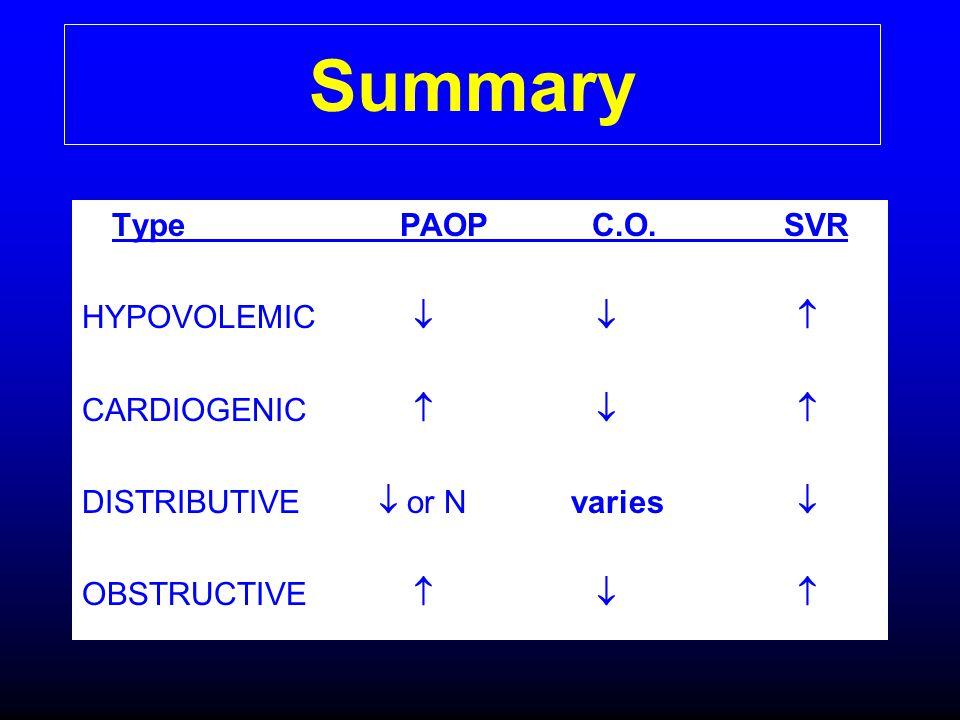 Summary Type PAOP C.O. SVR HYPOVOLEMIC    CARDIOGENIC   