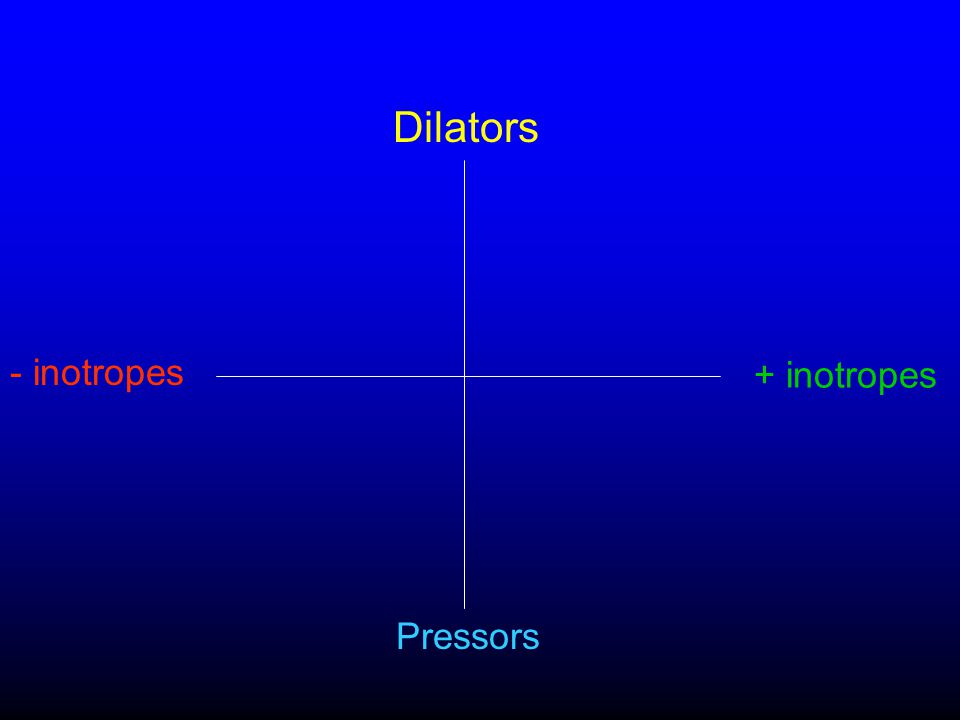 Dilators - inotropes + inotropes Pressors