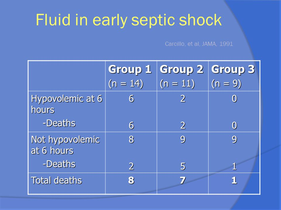 Fluid in early septic shock Carcillo, et al, JAMA, 1991