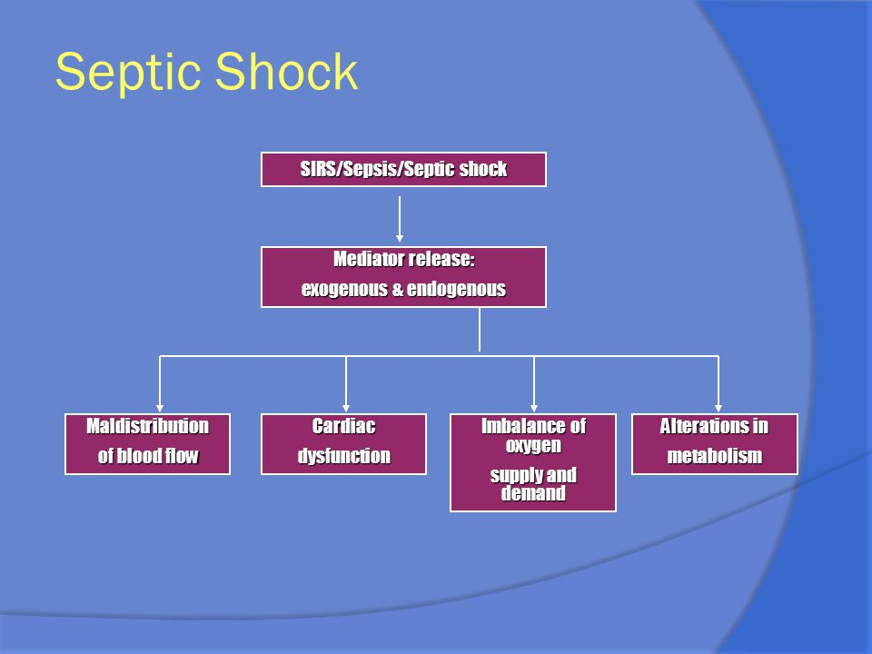 Septic Shock SIRS/Sepsis/Septic shock Mediator release: