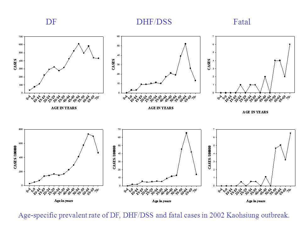 DF DHF/DSS Fatal Age-specific prevalent rate of DF, DHF/DSS and fatal cases in 2002 Kaohsiung outbreak.