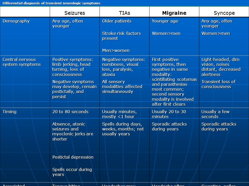 Seizures TIAs Migraine Syncope Demography Any age, often younger