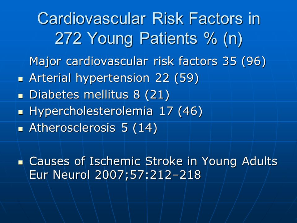 Cardiovascular Risk Factors in 272 Young Patients % (n)