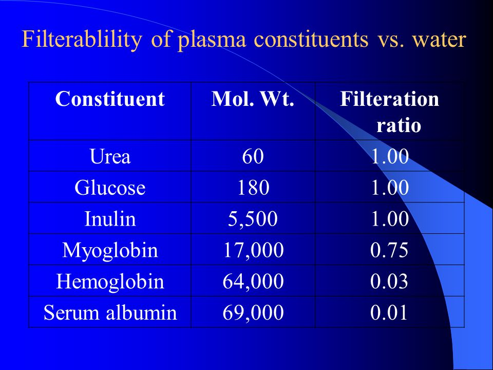 Filterablility of plasma constituents vs. water