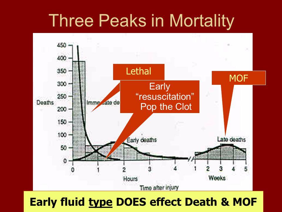 Three Peaks in Mortality