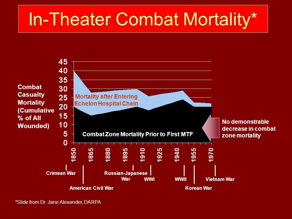In-Theater Combat Mortality*