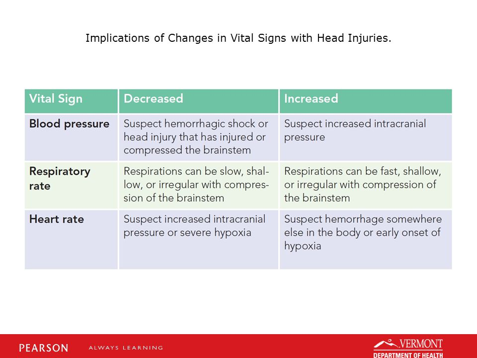 Implications of Changes in Vital Signs with Head Injuries.