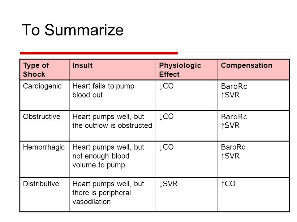To Summarize Type of Shock Insult Physiologic Effect Compensation
