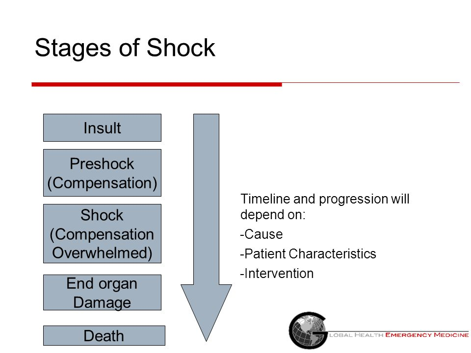 Stages of Shock Insult Preshock (Compensation) Shock (Compensation