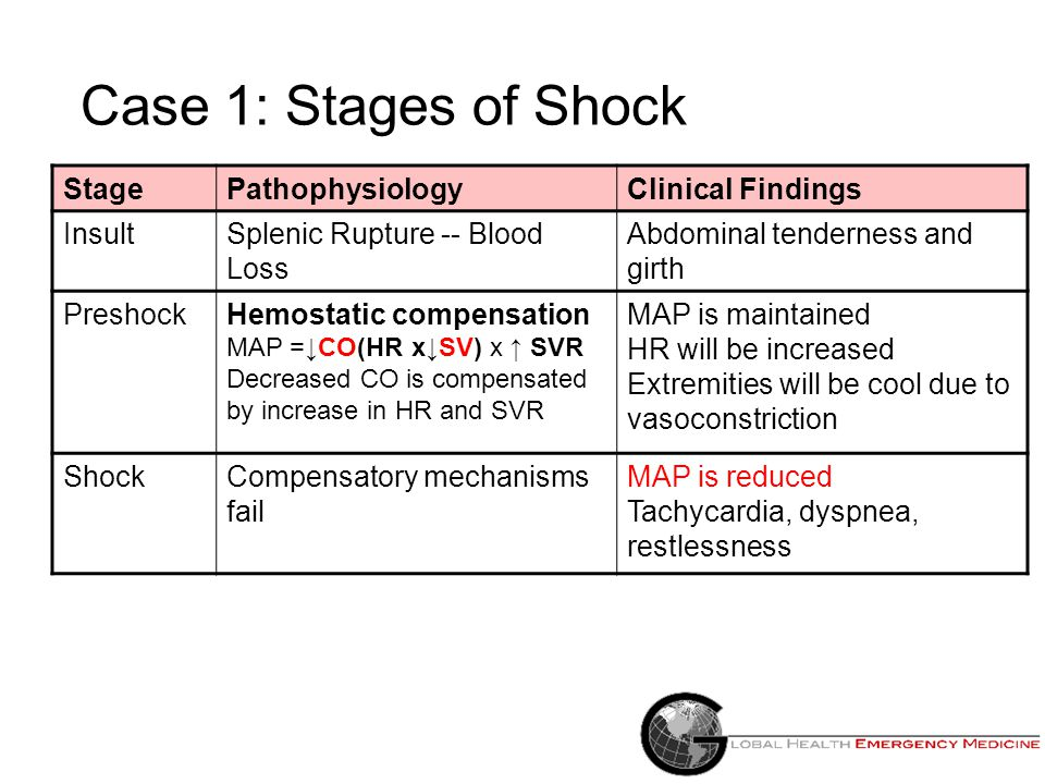 Case 1: Stages of Shock Stage Pathophysiology Clinical Findings Insult