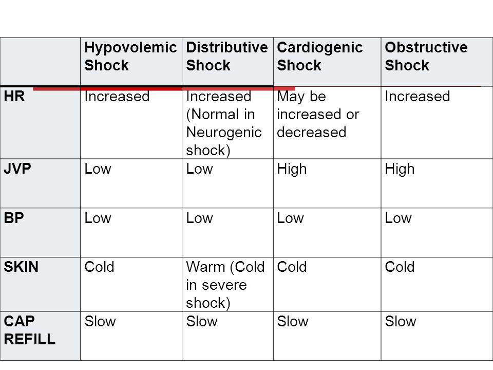 (Normal in Neurogenic shock) May be increased or decreased