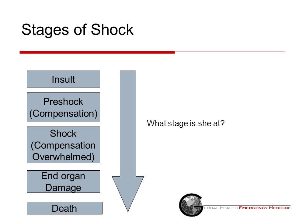 Stages of Shock Insult Preshock (Compensation) Shock (Compensation