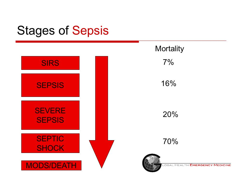 Stages of Sepsis Mortality SIRS 7% SEPSIS 16% SEVERE SEPSIS 20% SEPTIC