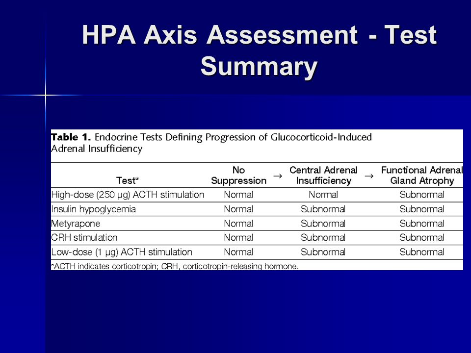 HPA Axis Assessment - Test Summary