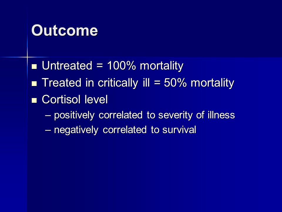 Outcome Untreated = 100% mortality