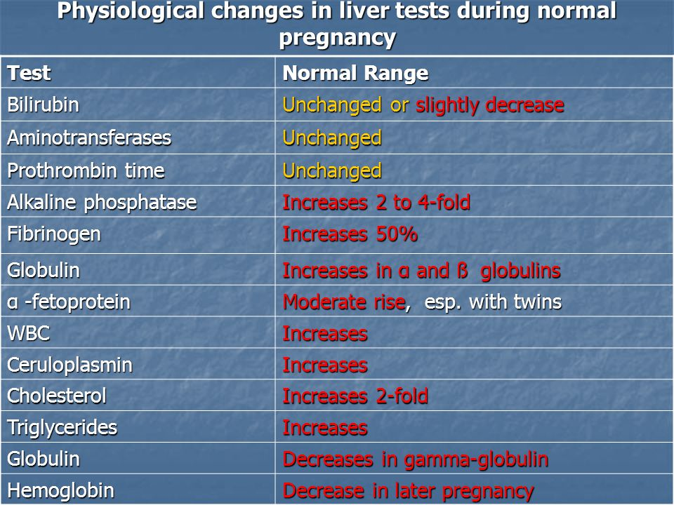 Physiological changes in liver tests during normal pregnancy