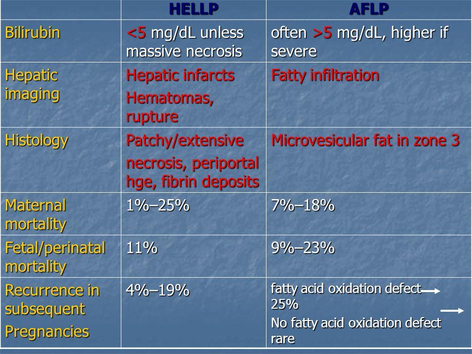 <5 mg/dL unless massive necrosis