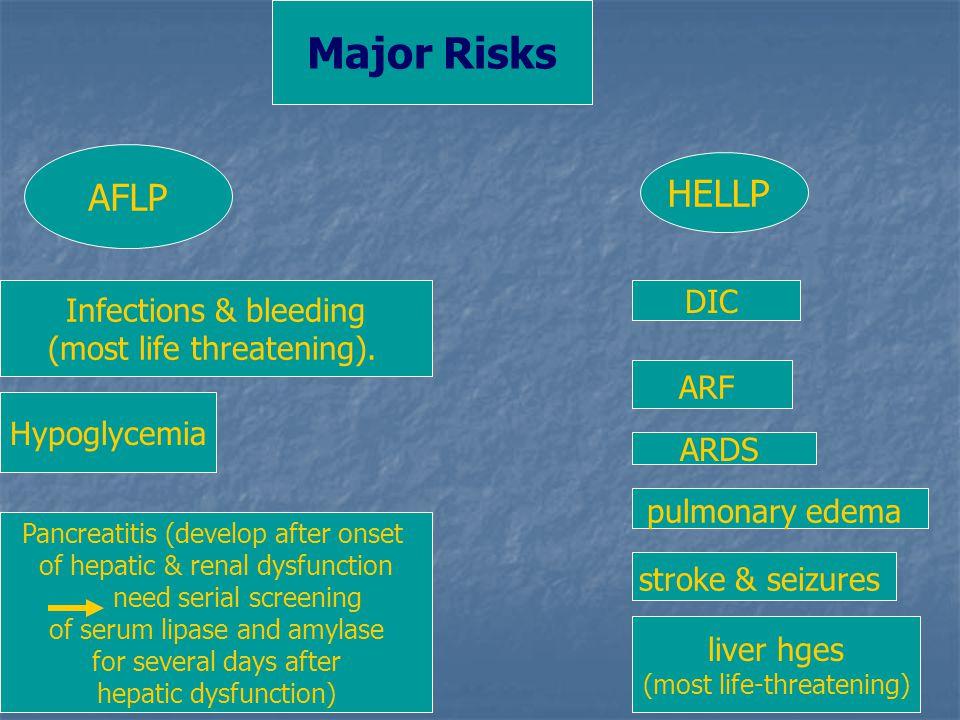 Major Risks AFLP HELLP DIC Infections & bleeding