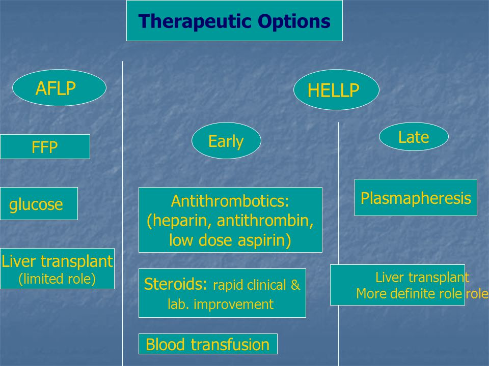 Therapeutic Options AFLP HELLP Late Early FFP Plasmapheresis