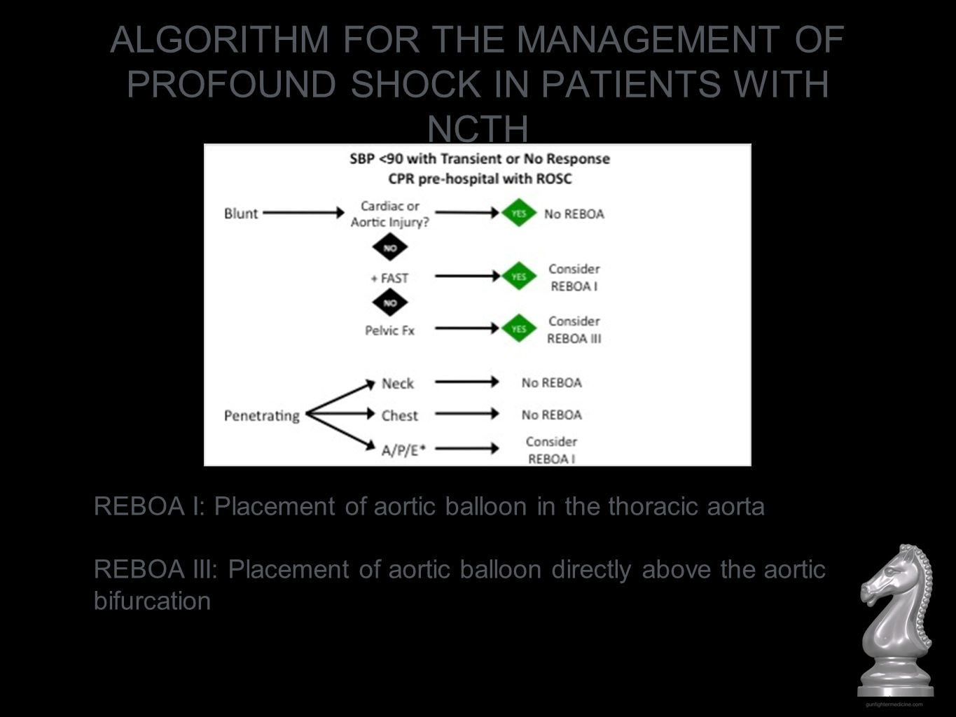 ALGORITHM FOR THE MANAGEMENT OF PROFOUND SHOCK IN PATIENTS WITH NCTH