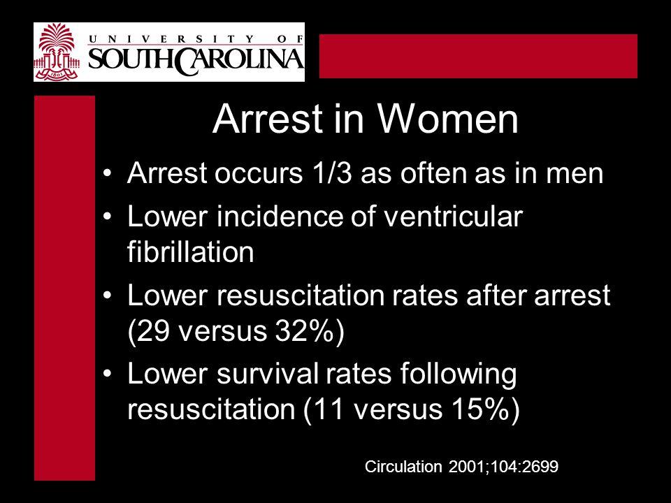 Arrest in Women Arrest occurs 1/3 as often as in men
