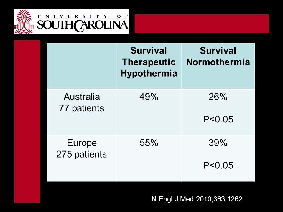 Survival Therapeutic Hypothermia Survival Normothermia