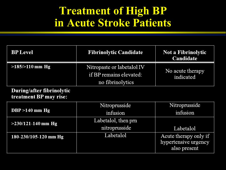 Treatment of High BP in Acute Stroke Patients